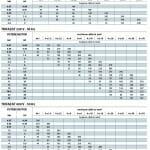 Dimensionarea / alegerea cablurilor electrice pentru pompele submersibile