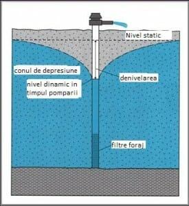 Cum se comporta un strat acvifer cand este pompata apa din foraj.