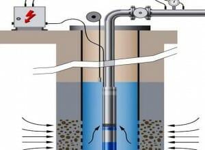 Pompa submersibila in foraj